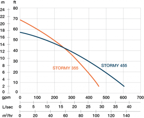 Performance curve of PRORIL STORMY 455 pump