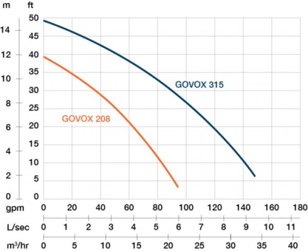 PRORIL GOVOX 208 Performance curve
