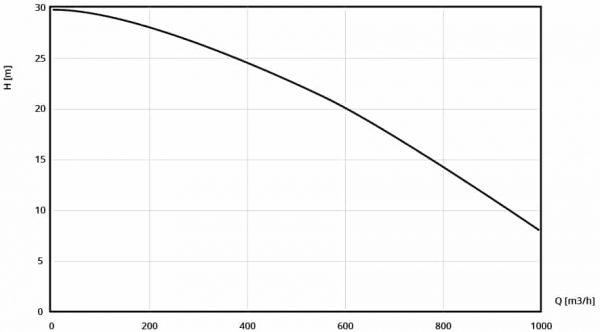 performance curve of DRAGFLOW EL 1204 HC