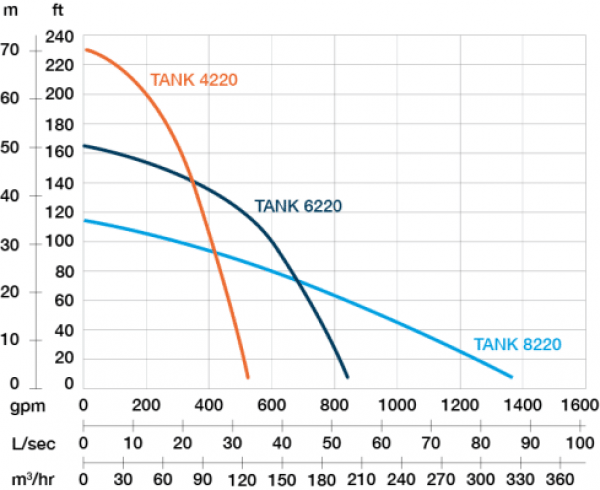 Performance curve of PRORIL TANK 8220 pump